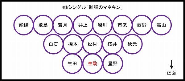 乃木坂 46 歴代 フォーメーション