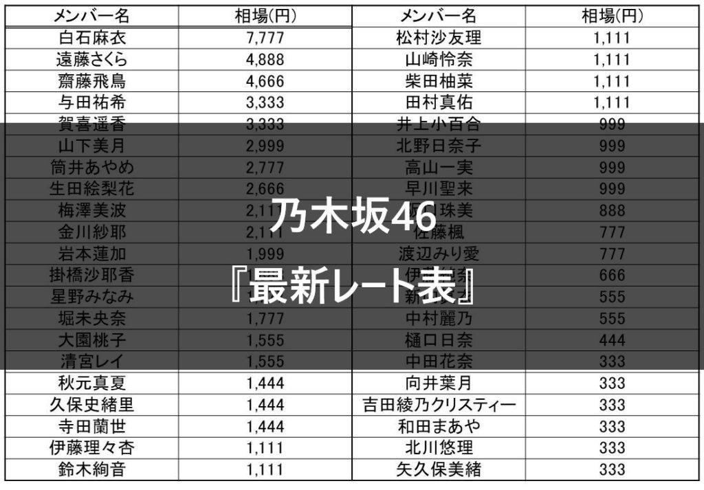 【乃木坂46】生写真 最新レート表 まとめ